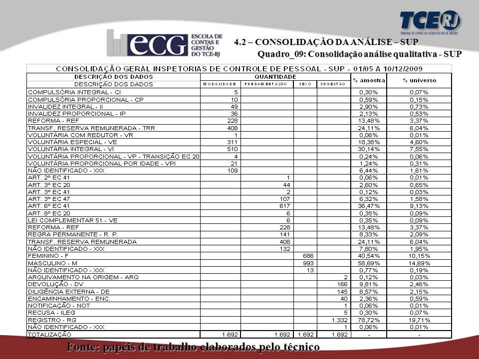 Fonte: papéis de trabalho elaborados pelo técnico 4.2 – CONSOLIDAÇÃO DA ANÁLISE – SUP Quadro_09: Consolidação análise qualitativa - SUP Quadro_09: Consolidação análise qualitativa - SUP