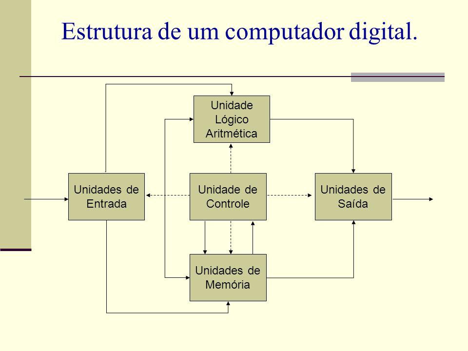 Estrutura de um computador digital. Unidade de Controle Unidade Lógico Aritmética Unidades de Memória Unidades de Entrada Unidades de Saída