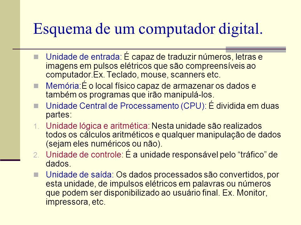 Esquema de um computador digital. Unidade de entrada: É capaz de traduzir números, letras e imagens em pulsos elétricos que são compreensíveis ao comp