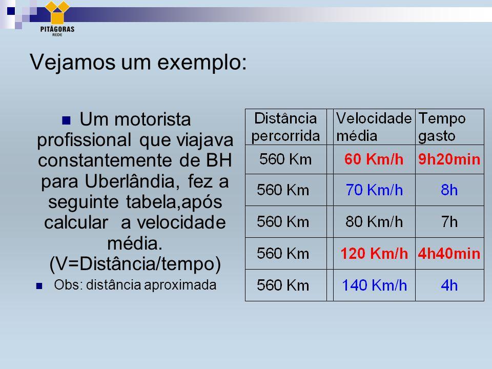 Vejamos um exemplo: Um motorista profissional que viajava constantemente de BH para Uberlândia, fez a seguinte tabela,após calcular a velocidade média.