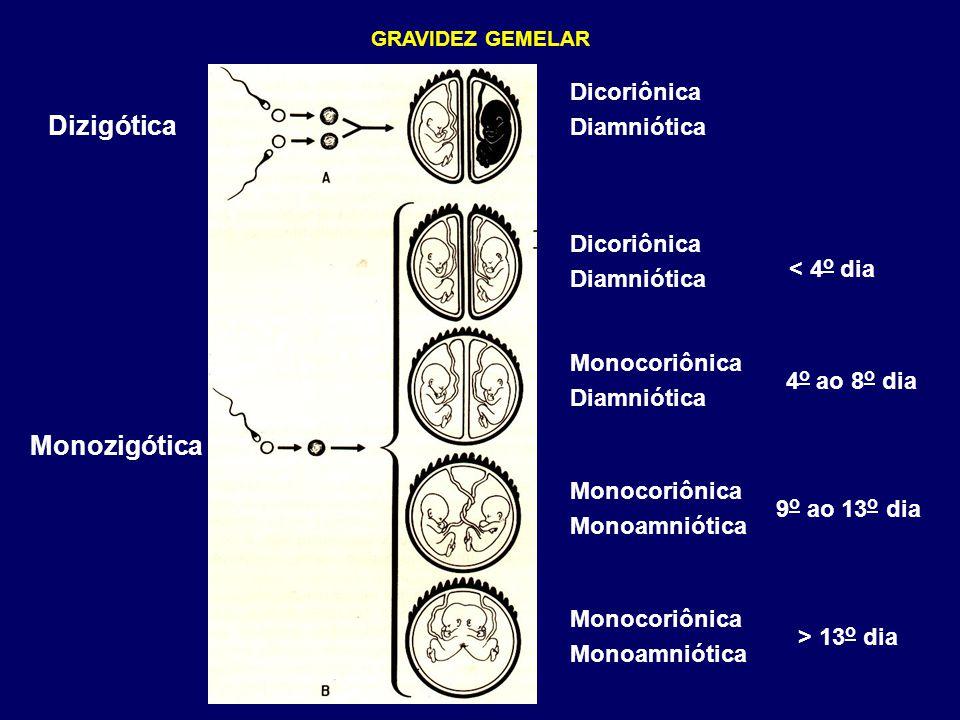 GRAVIDEZ GEMELAR Enfermidades associadas Êmese e hiperemese gravídica Toxêmia (20%) Anemia (Demanda de ferro e ácido fólico) Polidrâmnio Dispnéia (maior volume) Fenômenos compressivos (edema suprapúbico e MMII, varizes Estrias Amniorrexe prematura Parto prematuro (30%) Corticóide R-N de baixo peso (suprimento nutritivo inadequado) Tranf/Transf.