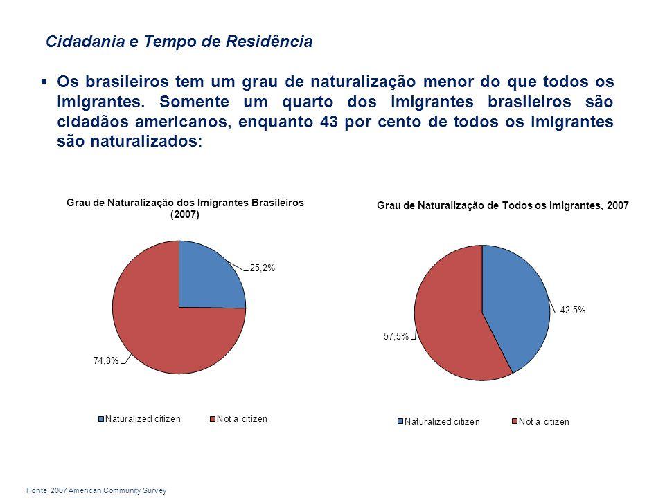 Cidadania e Tempo de Residência  Os brasileiros tem um grau de naturalização menor do que todos os imigrantes.