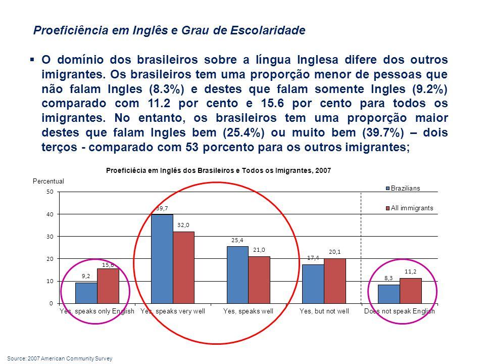 Proeficiência em Inglês e Grau de Escolaridade  O domínio dos brasileiros sobre a língua Inglesa difere dos outros imigrantes.