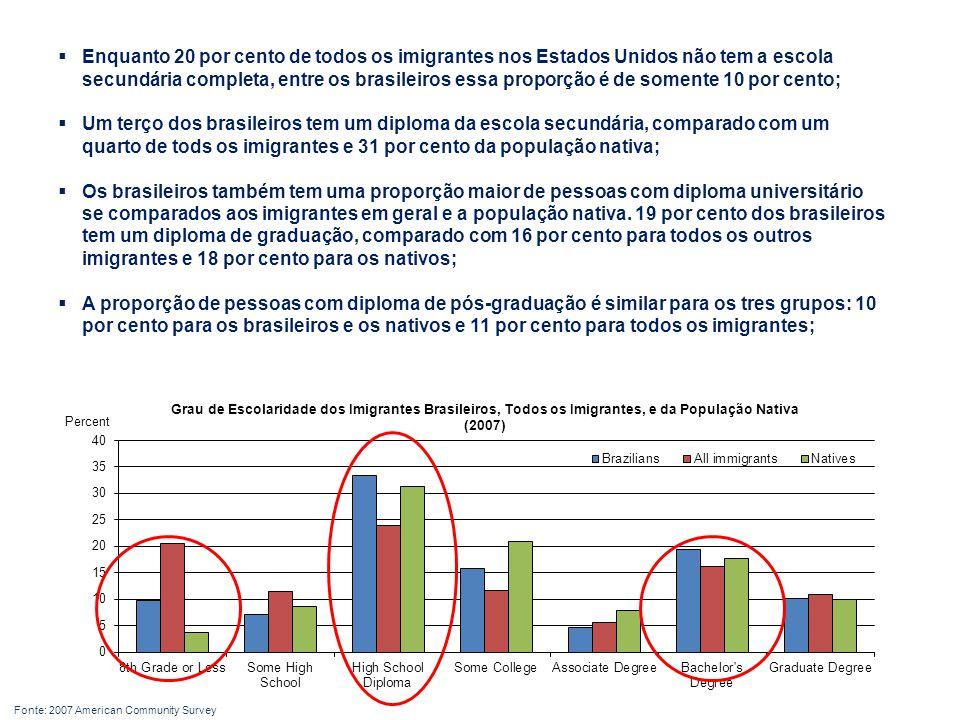  Enquanto 20 por cento de todos os imigrantes nos Estados Unidos não tem a escola secundária completa, entre os brasileiros essa proporção é de somente 10 por cento;  Um terço dos brasileiros tem um diploma da escola secundária, comparado com um quarto de tods os imigrantes e 31 por cento da população nativa;  Os brasileiros também tem uma proporção maior de pessoas com diploma universitário se comparados aos imigrantes em geral e a população nativa.