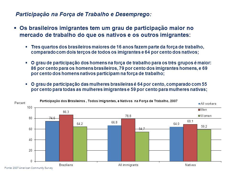 Participação na Força de Trabalho e Desemprego:  Os brasileiros imigrantes tem um grau de participação maior no mercado de trabalho do que os nativos e os outros imigrantes:  Tres quartos dos brasileiros maiores de 16 anos fazem parte da força de trabalho, comparado com dois terços de todos os imigrantes e 64 por cento dos nativos;  O grau de participação dos homens na força de trabalho para os três grupos é maior: 86 por cento para os homens brasileiros, 79 por cento dos imigrantes homens, e 69 por cento dos homens nativos participam na força de trabalho;  O grau de participação das mulheres brasileiras é 64 por cento, comparado com 55 por cento para todas as mulheres imigrantes e 59 por cento para mulheres nativas; Fonte: 2007 American Community Survey