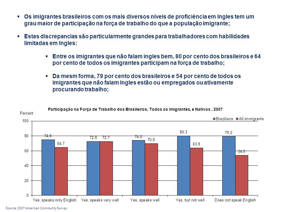  Os imigrantes brasileiros com os mais diversos níveis de proficiência em Ingles tem um grau maior de participação na força de trabalho do que a população imigrante;  Estas discrepancias são particularmente grandes para trabalhadores com habilidades limitadas em Ingles:  Entre os imigrantes que não falam ingles bem, 80 por cento dos brasileiros e 64 por cento de todos os imigrantes participam na força de trabalho;  Da mesm forma, 79 por cento dos brasileiros e 54 por cento de todos os imigrantes que não falam Ingles estão ou empregados ou ativamente procurando trabalho; Source: 2007 American Community Survey