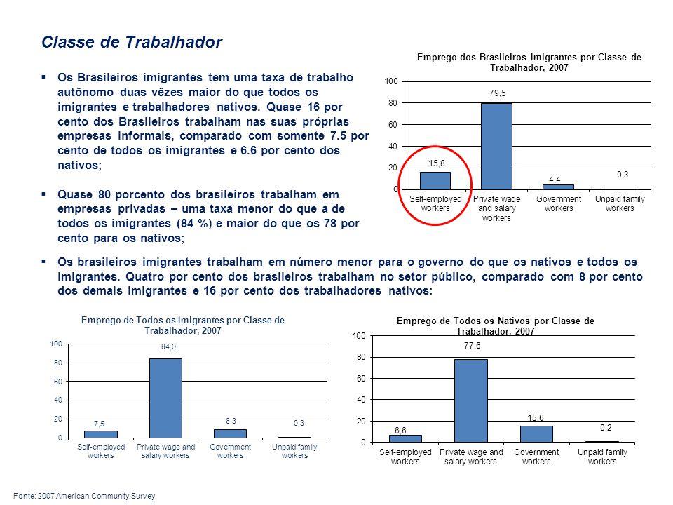 Classe de Trabalhador  Os Brasileiros imigrantes tem uma taxa de trabalho autônomo duas vêzes maior do que todos os imigrantes e trabalhadores nativos.