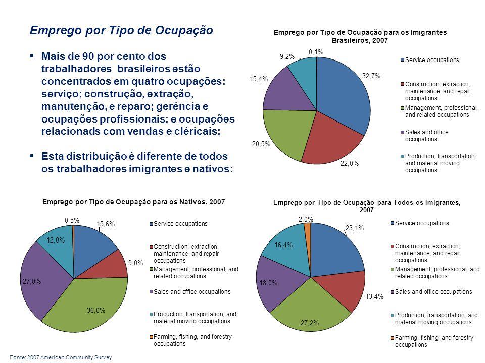 Emprego por Tipo de Ocupação  Mais de 90 por cento dos trabalhadores brasileiros estão concentrados em quatro ocupações: serviço; construção, extração, manutenção, e reparo; gerência e ocupações profissionais; e ocupações relacionads com vendas e cléricais;  Esta distribuição é diferente de todos os trabalhadores imigrantes e nativos: Fonte: 2007 American Community Survey