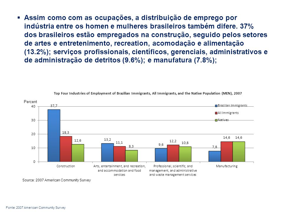  Assim como com as ocupações, a distribuição de emprego por indústria entre os homen e mulheres brasileiros também difere.