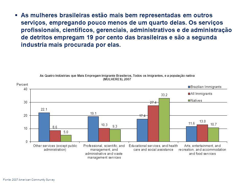  As mulheres brasileiras estão mais bem representadas em outros serviços, empregando pouco menos de um quarto delas.