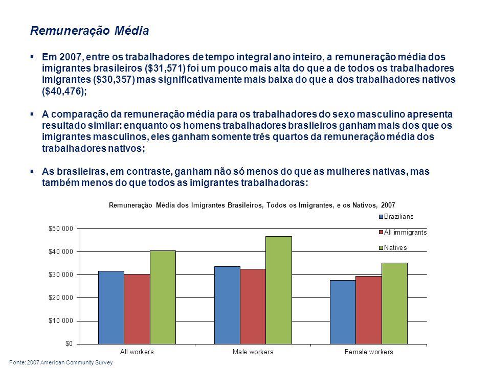 Remuneração Média  Em 2007, entre os trabalhadores de tempo integral ano inteiro, a remuneração média dos imigrantes brasileiros ($31,571) foi um pouco mais alta do que a de todos os trabalhadores imigrantes ($30,357) mas significativamente mais baixa do que a dos trabalhadores nativos ($40,476);  A comparação da remuneração média para os trabalhadores do sexo masculino apresenta resultado similar: enquanto os homens trabalhadores brasileiros ganham mais dos que os imigrantes masculinos, eles ganham somente três quartos da remuneração média dos trabalhadores nativos;  As brasileiras, em contraste, ganham não só menos do que as mulheres nativas, mas também menos do que todos as imigrantes trabalhadoras: Fonte: 2007 American Community Survey