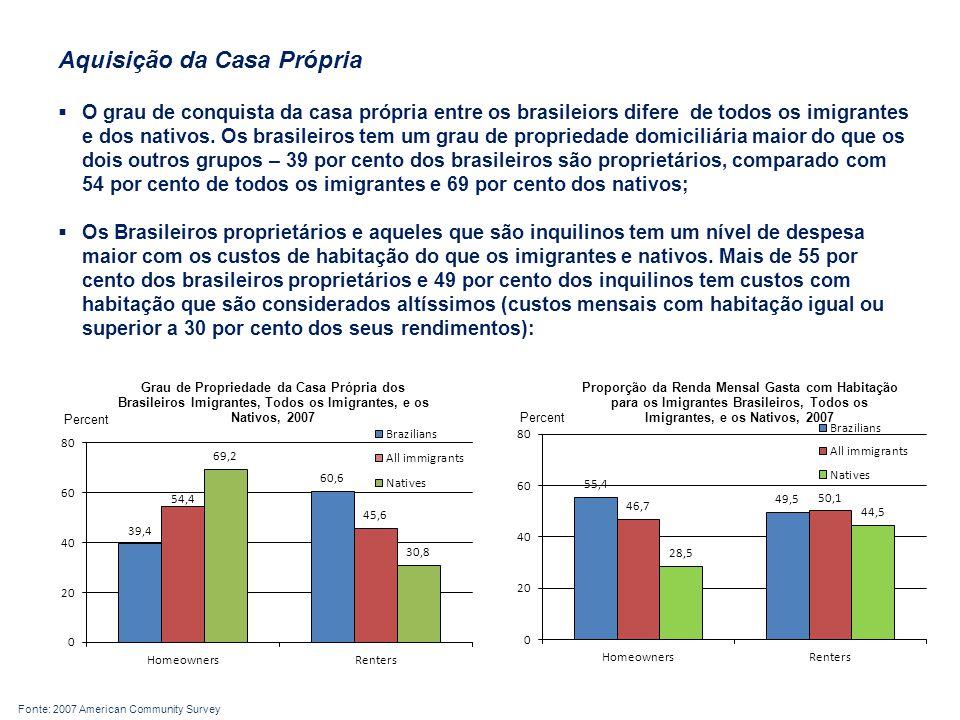 Aquisição da Casa Própria  O grau de conquista da casa própria entre os brasileiors difere de todos os imigrantes e dos nativos.