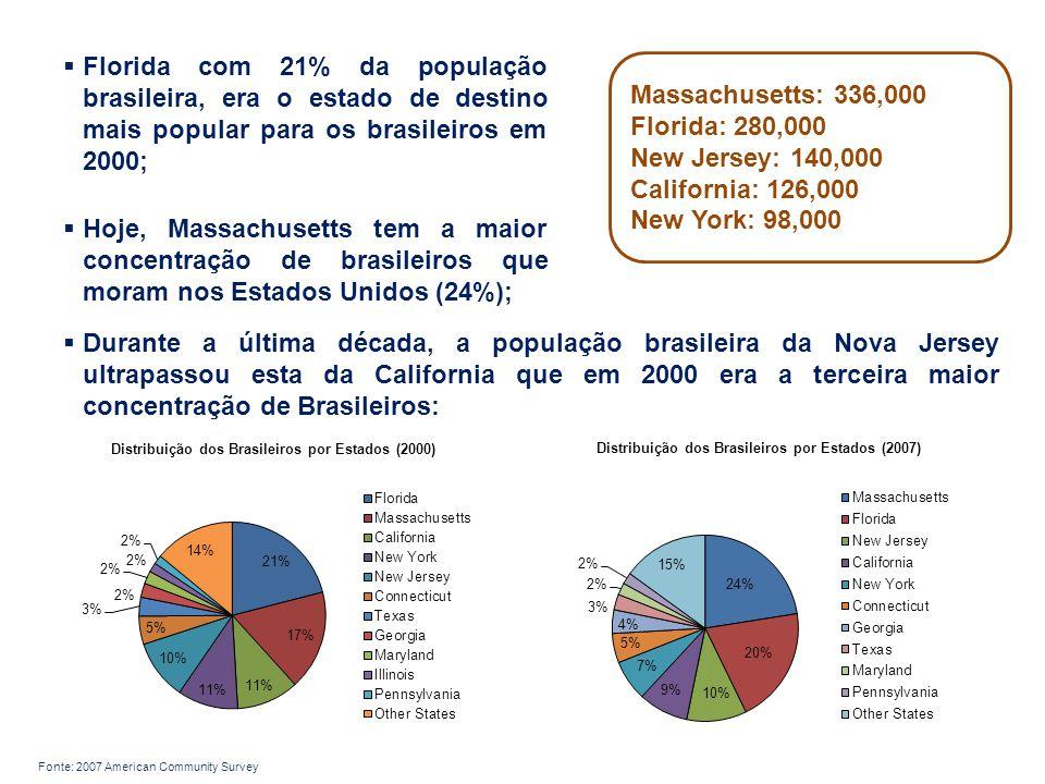  Florida com 21% da população brasileira, era o estado de destino mais popular para os brasileiros em 2000;  Hoje, Massachusetts tem a maior concentração de brasileiros que moram nos Estados Unidos (24%); Massachusetts: 336,000 Florida: 280,000 New Jersey: 140,000 California: 126,000 New York: 98,000  Durante a última década, a população brasileira da Nova Jersey ultrapassou esta da California que em 2000 era a terceira maior concentração de Brasileiros: Fonte: 2007 American Community Survey