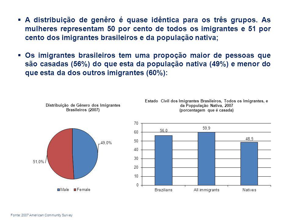 A distribuição de genêro é quase idêntica para os três grupos.