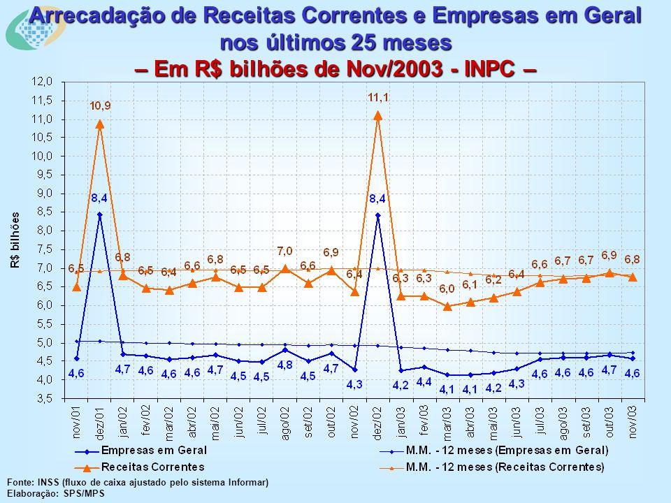 Arrecadação de Receitas Correntes e Empresas em Geral nos últimos 25 meses – Em R$ bilhões de Nov/2003 - INPC – Fonte: INSS (fluxo de caixa ajustado pelo sistema Informar) Elaboração: SPS/MPS