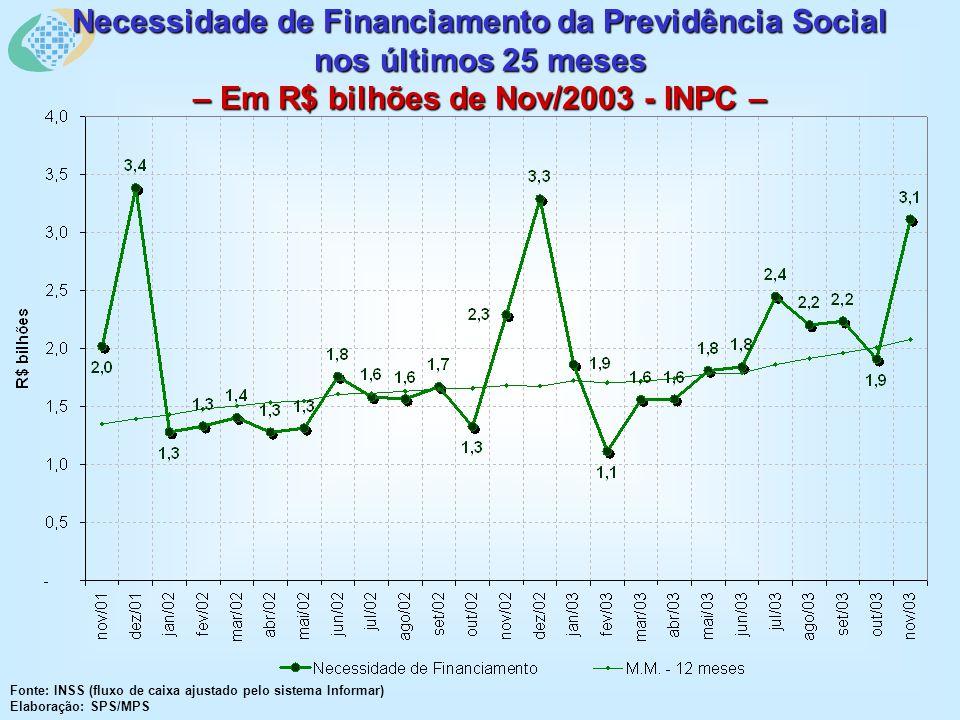Necessidade de Financiamento da Previdência Social nos últimos 25 meses – Em R$ bilhões de Nov/2003 - INPC – Fonte: INSS (fluxo de caixa ajustado pelo sistema Informar) Elaboração: SPS/MPS