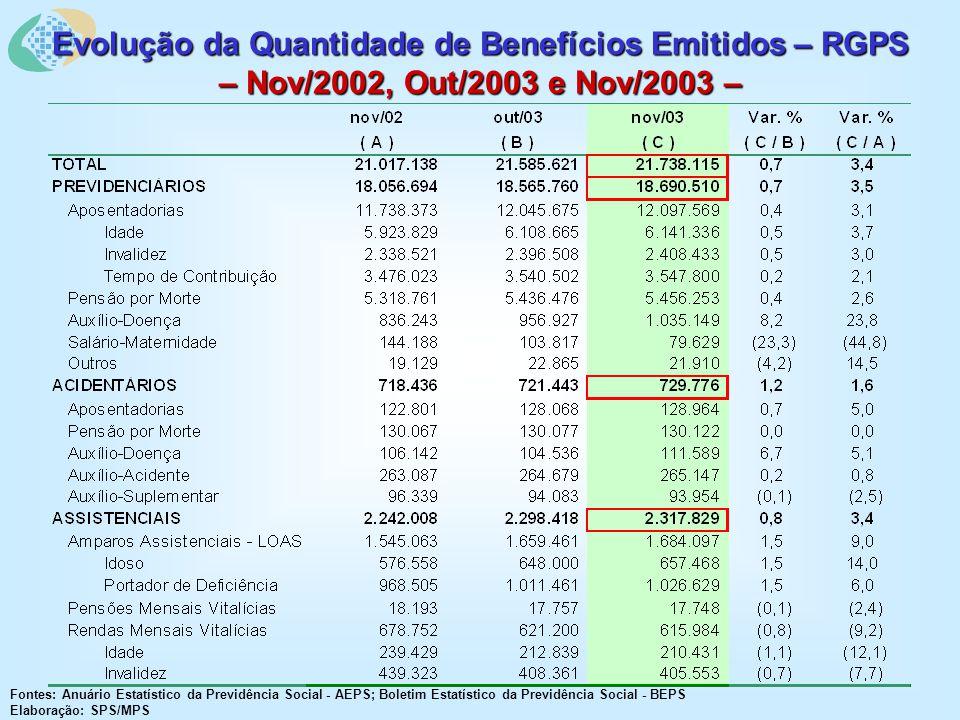 Evolução da Quantidade de Benefícios Emitidos – RGPS – Nov/2002, Out/2003 e Nov/2003 – Fontes: Anuário Estatístico da Previdência Social - AEPS; Boletim Estatístico da Previdência Social - BEPS Elaboração: SPS/MPS