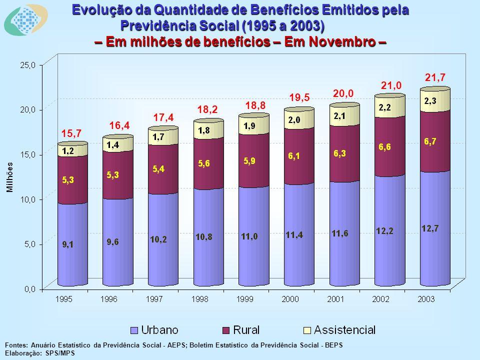 Evolução da Quantidade de Benefícios Emitidos pela Previdência Social (1995 a 2003) – Em milhões de benefícios – Em Novembro – Fontes: Anuário Estatístico da Previdência Social - AEPS; Boletim Estatístico da Previdência Social - BEPS Elaboração: SPS/MPS 15,7 16,4 17,4 18,2 18,8 19,5 20,0 21,0 21,7
