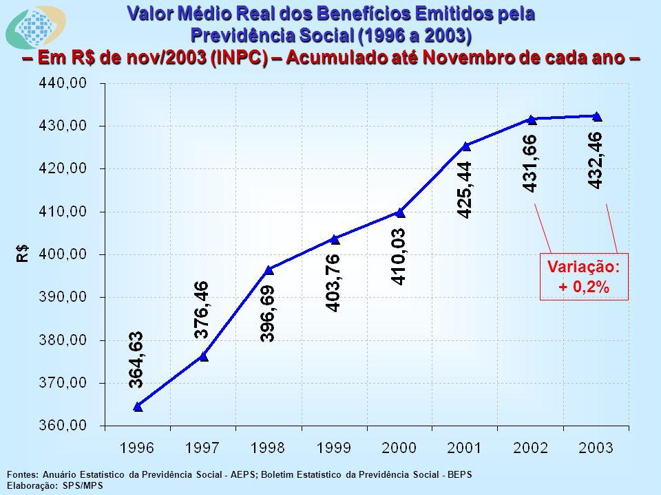 Valor Médio Real dos Benefícios Emitidos pela Previdência Social (1996 a 2003) – Em R$ de nov/2003 (INPC) – Acumulado até Novembro de cada ano – Fontes: Anuário Estatístico da Previdência Social - AEPS; Boletim Estatístico da Previdência Social - BEPS Elaboração: SPS/MPS Variação: + 0,2%