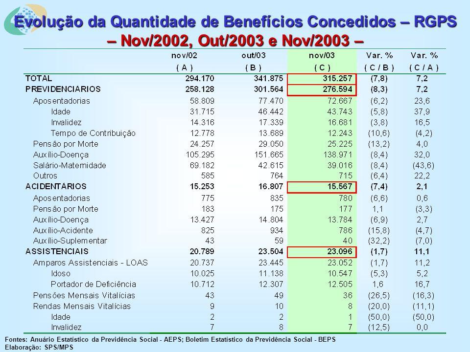 Evolução da Quantidade de Benefícios Concedidos – RGPS – Nov/2002, Out/2003 e Nov/2003 – Fontes: Anuário Estatístico da Previdência Social - AEPS; Boletim Estatístico da Previdência Social - BEPS Elaboração: SPS/MPS