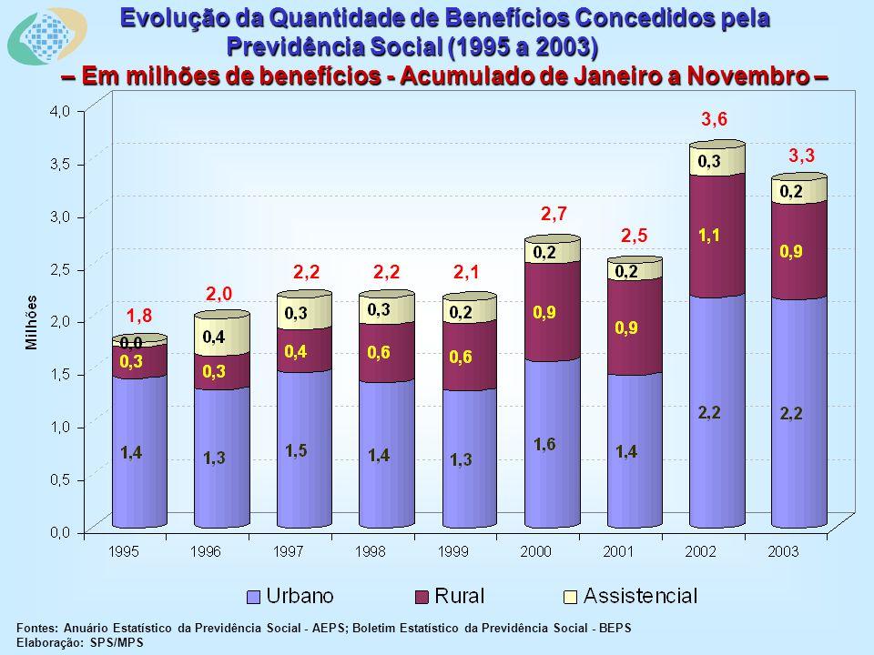 Evolução da Quantidade de Benefícios Concedidos pela Previdência Social (1995 a 2003) – Em milhões de benefícios - Acumulado de Janeiro a Novembro – Fontes: Anuário Estatístico da Previdência Social - AEPS; Boletim Estatístico da Previdência Social - BEPS Elaboração: SPS/MPS 3,3 3,6 2,5 2,7 2,12,2 2,0 1,8