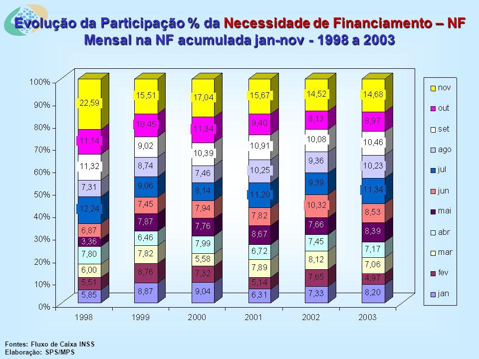 Evolução da Participação % da Necessidade de Financiamento – NF Mensal na NF acumulada jan-nov - 1998 a 2003 Fontes: Fluxo de Caixa INSS Elaboração: SPS/MPS