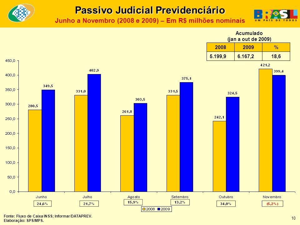 20082009% 5.199,96.167,218,6 Acumulado (jan a out de 2009) Fonte: Fluxo de Caixa INSS; Informar/DATAPREV.