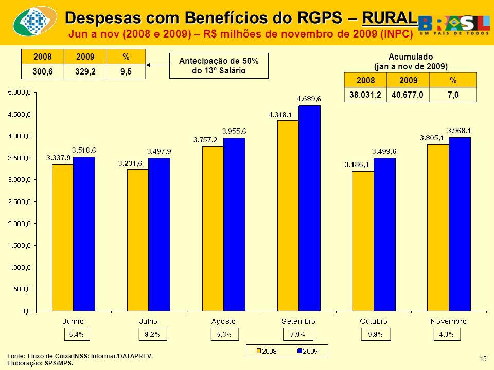 Despesas com Benefícios do RGPS – RURAL Jun a nov (2008 e 2009) – R$ milhões de novembro de 2009 (INPC) 20082009% 38.031,240.677,07,0 Acumulado (jan a nov de 2009) Fonte: Fluxo de Caixa INSS; Informar/DATAPREV.