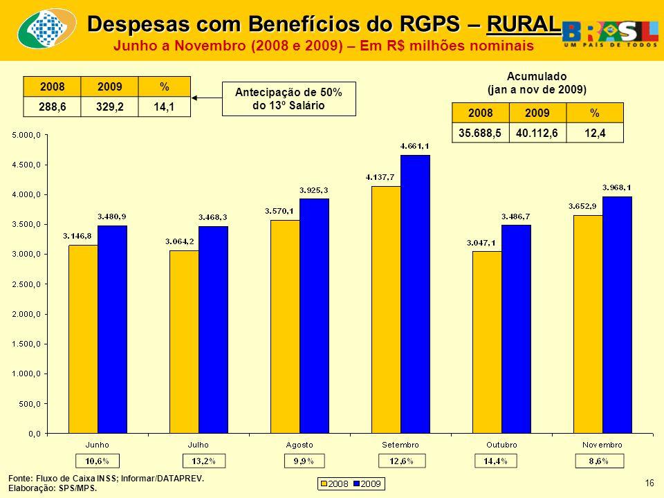 20082009% 35.688,540.112,612,4 Acumulado (jan a nov de 2009) Fonte: Fluxo de Caixa INSS; Informar/DATAPREV.