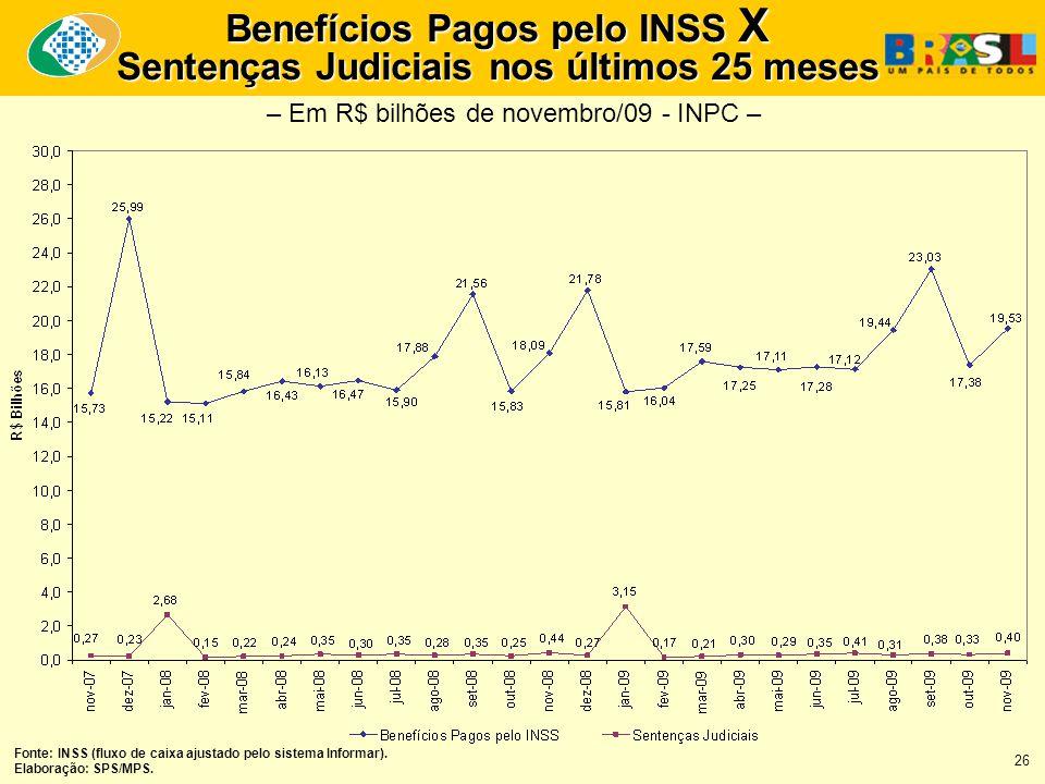 Benefícios Pagos pelo INSS X Sentenças Judiciais nos últimos 25 meses Fonte: INSS (fluxo de caixa ajustado pelo sistema Informar).