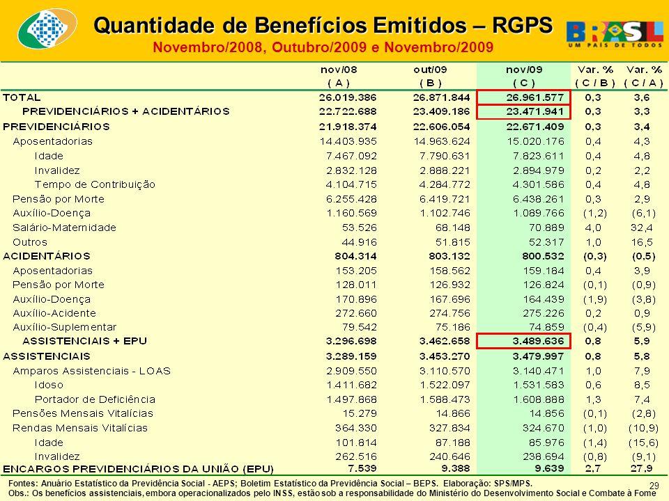 Quantidade de Benefícios Emitidos – RGPS Novembro/2008, Outubro/2009 e Novembro/2009 Fontes: Anuário Estatístico da Previdência Social - AEPS; Boletim Estatístico da Previdência Social – BEPS.