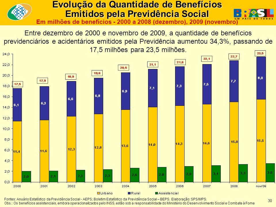 Entre dezembro de 2000 e novembro de 2009, a quantidade de benefícios previdenciários e acidentários emitidos pela Previdência aumentou 34,3%, passando de 17,5 milhões para 23,5 milhões.