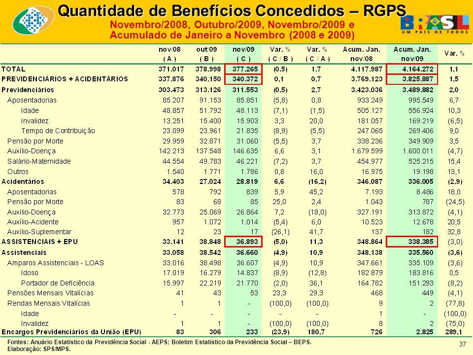 Quantidade de Benefícios Concedidos – RGPS Novembro/2008, Outubro/2009, Novembro/2009 e Acumulado de Janeiro a Novembro (2008 e 2009) Fontes: Anuário Estatístico da Previdência Social - AEPS; Boletim Estatístico da Previdência Social – BEPS.