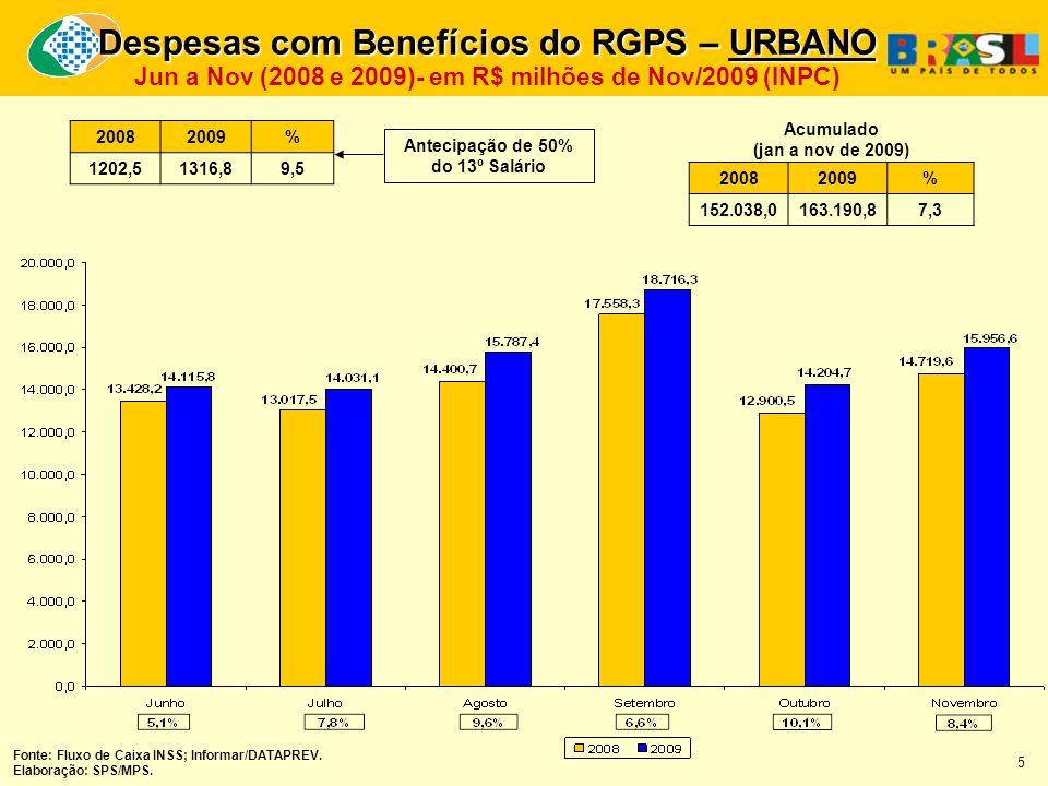 Despesas com Benefícios do RGPS – URBANO Jun a Nov (2008 e 2009)- em R$ milhões de Nov/2009 (INPC) 20082009 % 152.038,0163.190,8 7,3 Acumulado (jan a nov de 2009) Fonte: Fluxo de Caixa INSS; Informar/DATAPREV.