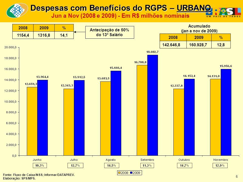 20082009% 142.646,8160.928,712,8 Acumulado (jan a nov de 2009) Fonte: Fluxo de Caixa INSS; Informar/DATAPREV.