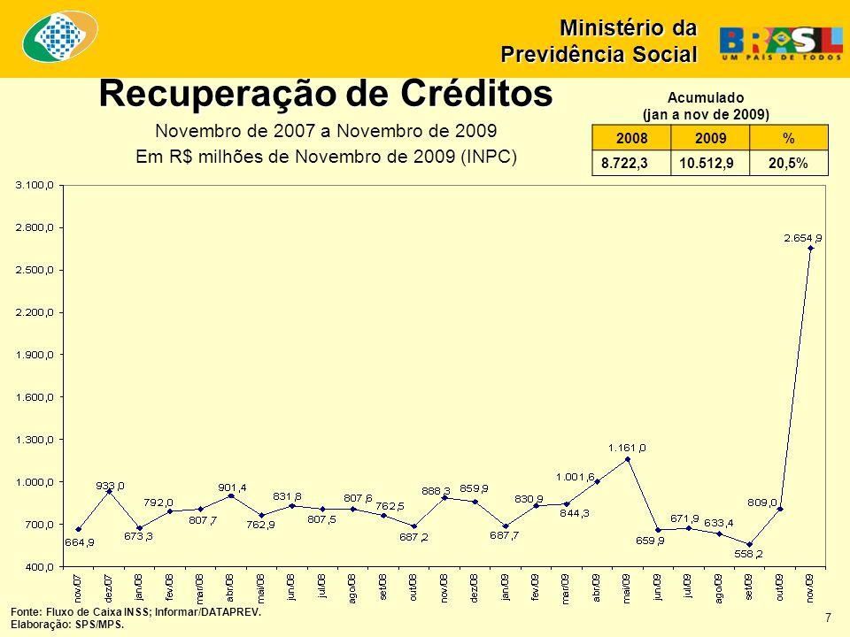 Recuperação de Créditos Novembro de 2007 a Novembro de 2009 Em R$ milhões de Novembro de 2009 (INPC) Ministério da Previdência Social 20082009% 8.722,310.512,920,5% Acumulado (jan a nov de 2009) Fonte: Fluxo de Caixa INSS; Informar/DATAPREV.