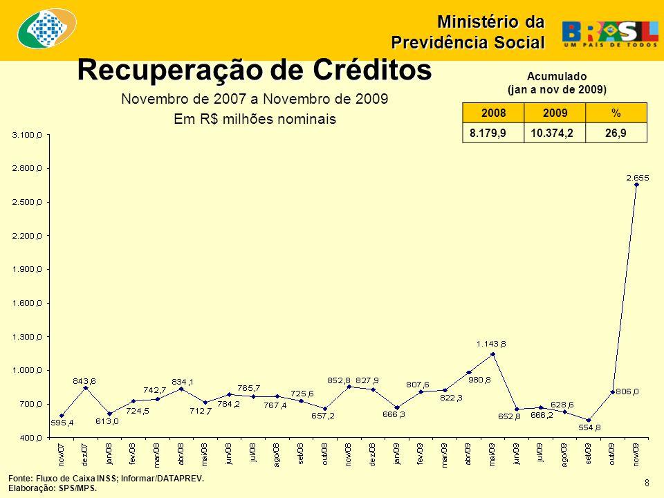 Recuperação de Créditos Novembro de 2007 a Novembro de 2009 Em R$ milhões nominais Ministério da Previdência Social 20082009% 8.179,910.374,226,9 Acumulado (jan a nov de 2009) Fonte: Fluxo de Caixa INSS; Informar/DATAPREV.