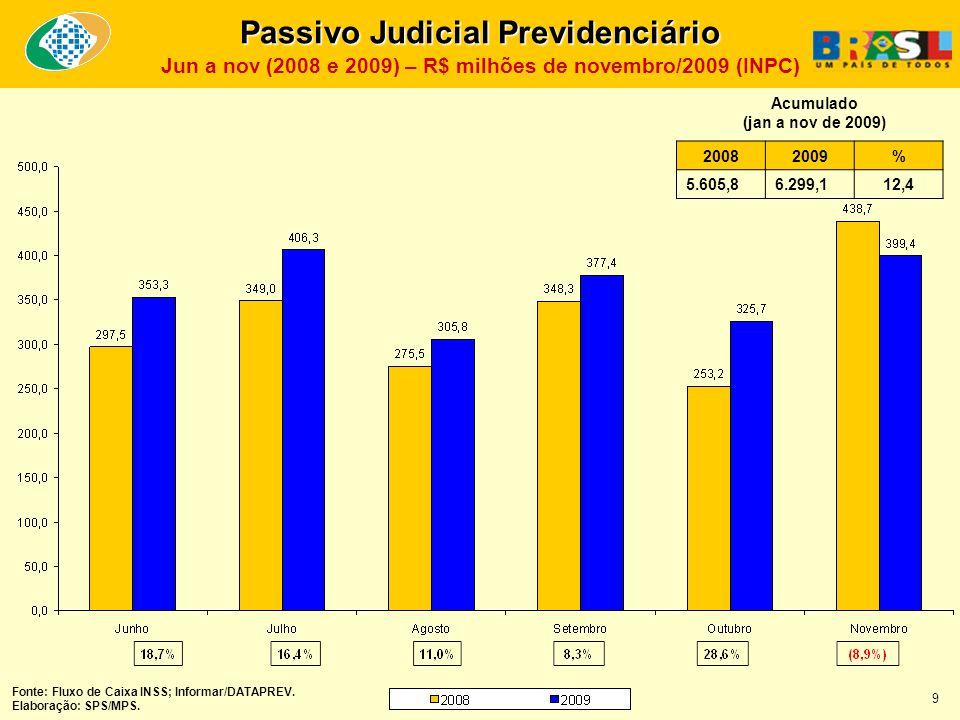 Passivo Judicial Previdenciário Jun a nov (2008 e 2009) – R$ milhões de novembro/2009 (INPC) 20082009% 5.605,86.299,112,4 Acumulado (jan a nov de 2009) Fonte: Fluxo de Caixa INSS; Informar/DATAPREV.