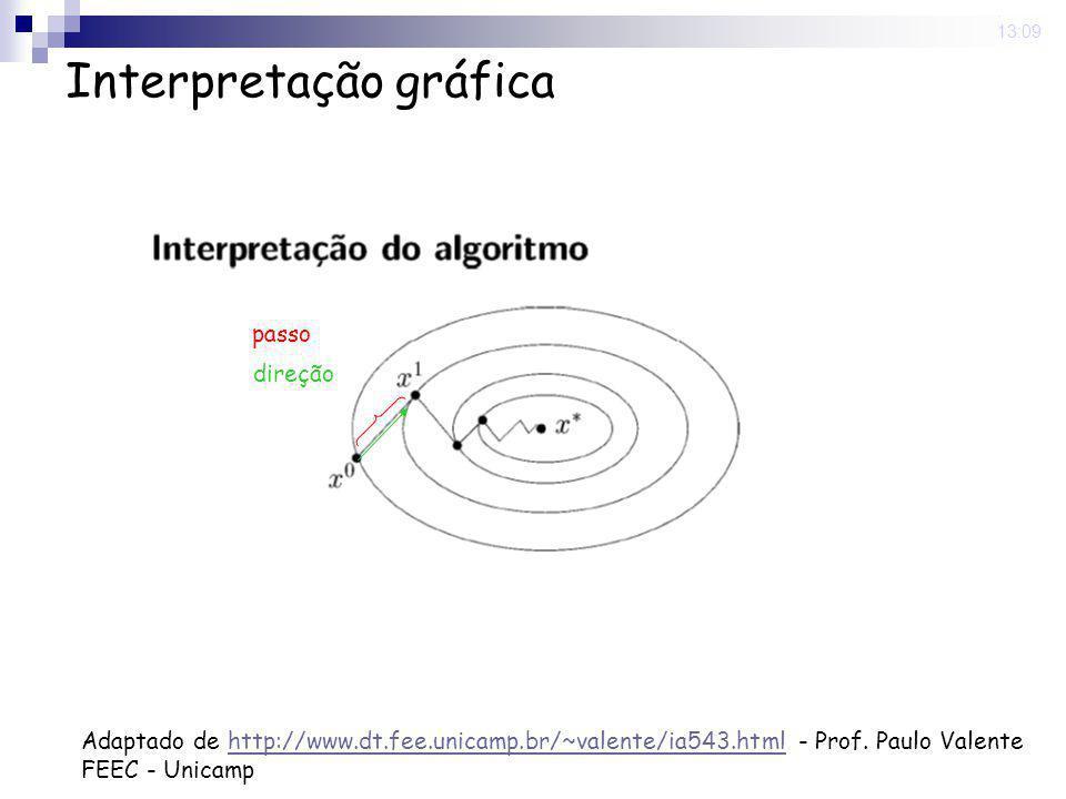16 Nov 2008. 13:09 Interpretação gráfica Adaptado de http://www.dt.fee.unicamp.br/~valente/ia543.html - Prof. Paulo Valentehttp://www.dt.fee.unicamp.b