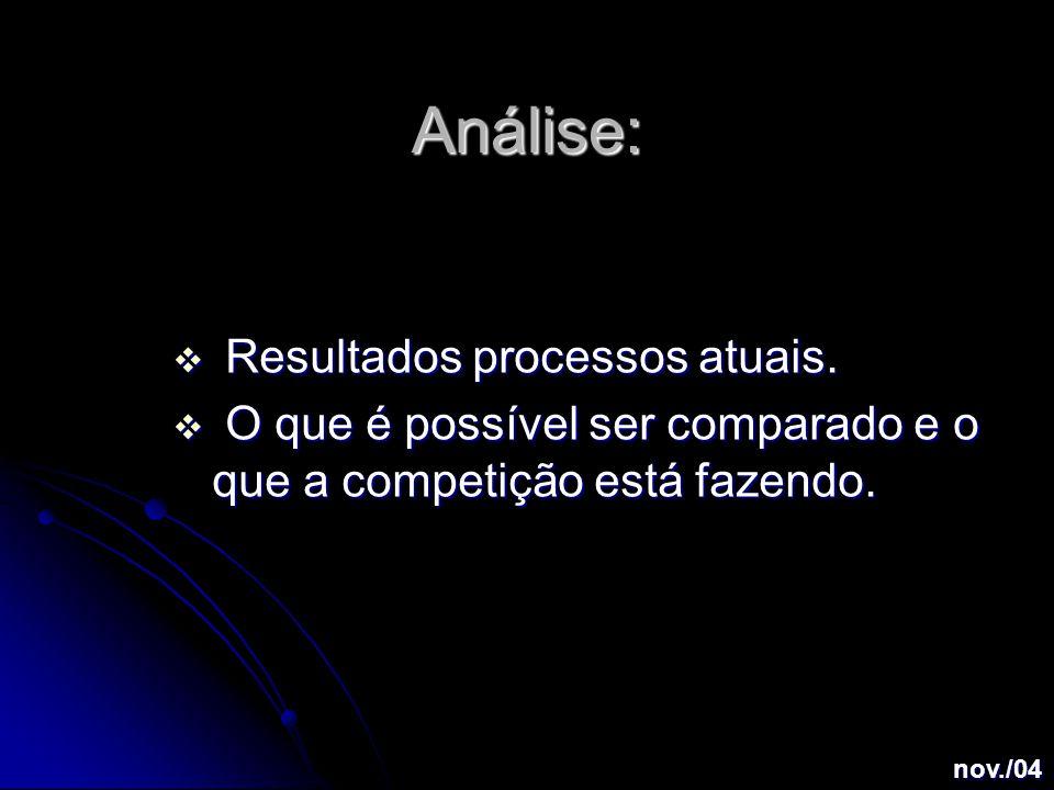 Análise:  Resultados processos atuais.