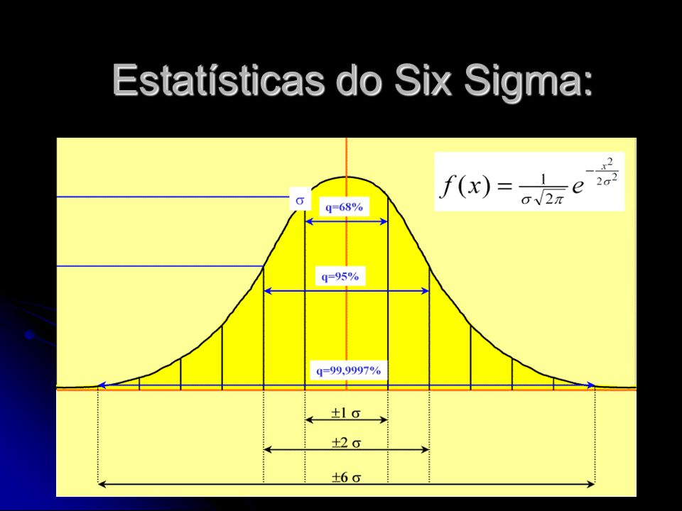 Estatísticas do Six Sigma: