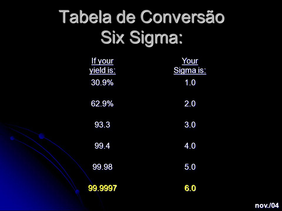 Tabela de Conversão Six Sigma: If your yield is: Your Sigma is: 30.9%1.0 62.9%2.0 93.33.0 99.44.0 99.985.0 99.99976.0 nov./04
