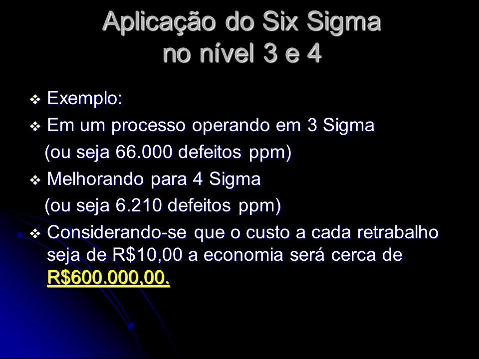 Aplicação do Six Sigma no nível 3 e 4  Exemplo:  Em um processo operando em 3 Sigma (ou seja 66.000 defeitos ppm) (ou seja 66.000 defeitos ppm)  Melhorando para 4 Sigma (ou seja 6.210 defeitos ppm) (ou seja 6.210 defeitos ppm)  Considerando-se que o custo a cada retrabalho seja de R$10,00 a economia será cerca de R$600.000,00.
