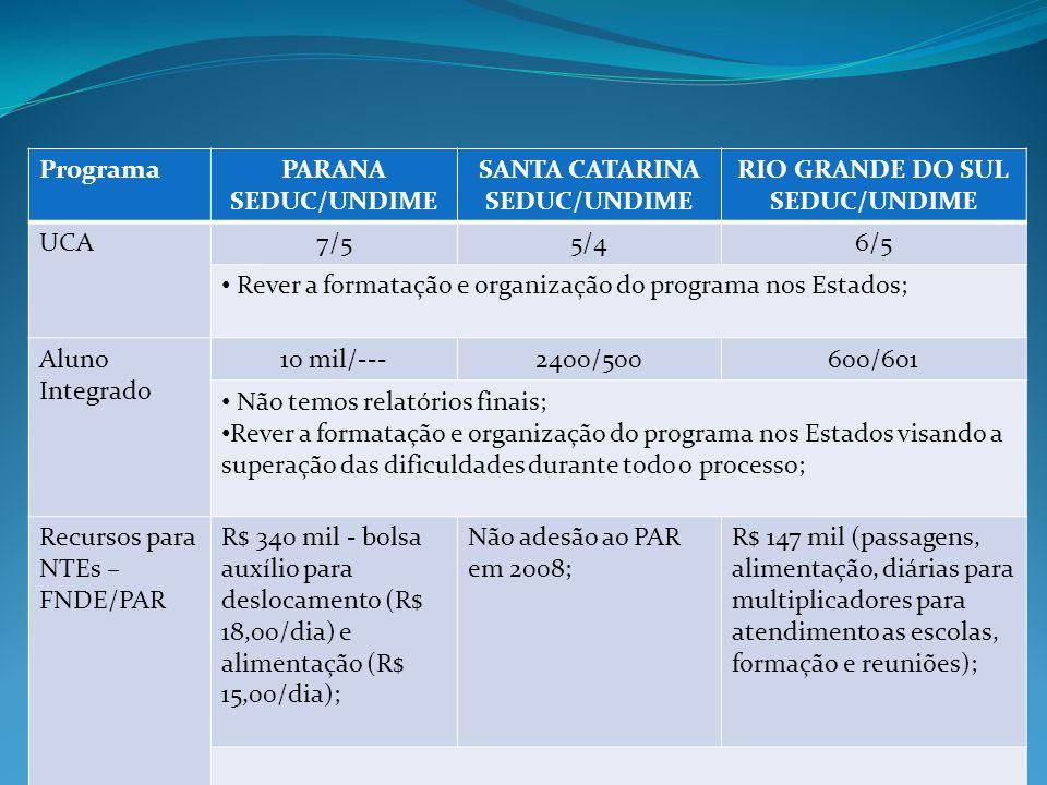 ProgramaPARANA SEDUC/UNDIME SANTA CATARINA SEDUC/UNDIME RIO GRANDE DO SUL SEDUC/UNDIME UCA7/55/46/5 Rever a formatação e organização do programa nos Estados; Aluno Integrado 10 mil/---2400/500600/601 Não temos relatórios finais; Rever a formatação e organização do programa nos Estados visando a superação das dificuldades durante todo o processo; Recursos para NTEs – FNDE/PAR R$ 340 mil - bolsa auxílio para deslocamento (R$ 18,00/dia) e alimentação (R$ 15,00/dia); Não adesão ao PAR em 2008; R$ 147 mil (passagens, alimentação, diárias para multiplicadores para atendimento as escolas, formação e reuniões);