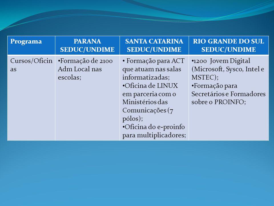 ProgramaPARANA SEDUC/UNDIME SANTA CATARINA SEDUC/UNDIME RIO GRANDE DO SUL SEDUC/UNDIME Cursos/Oficin as Formação de 2100 Adm Local nas escolas; Formação para ACT que atuam nas salas informatizadas; Oficina de LINUX em parceria com o Ministérios das Comunicações (7 pólos); Oficina do e-proinfo para multiplicadores; 1200 Jovem Digital (Microsoft, Sysco, Intel e MSTEC); Formação para Secretários e Formadores sobre o PROINFO;
