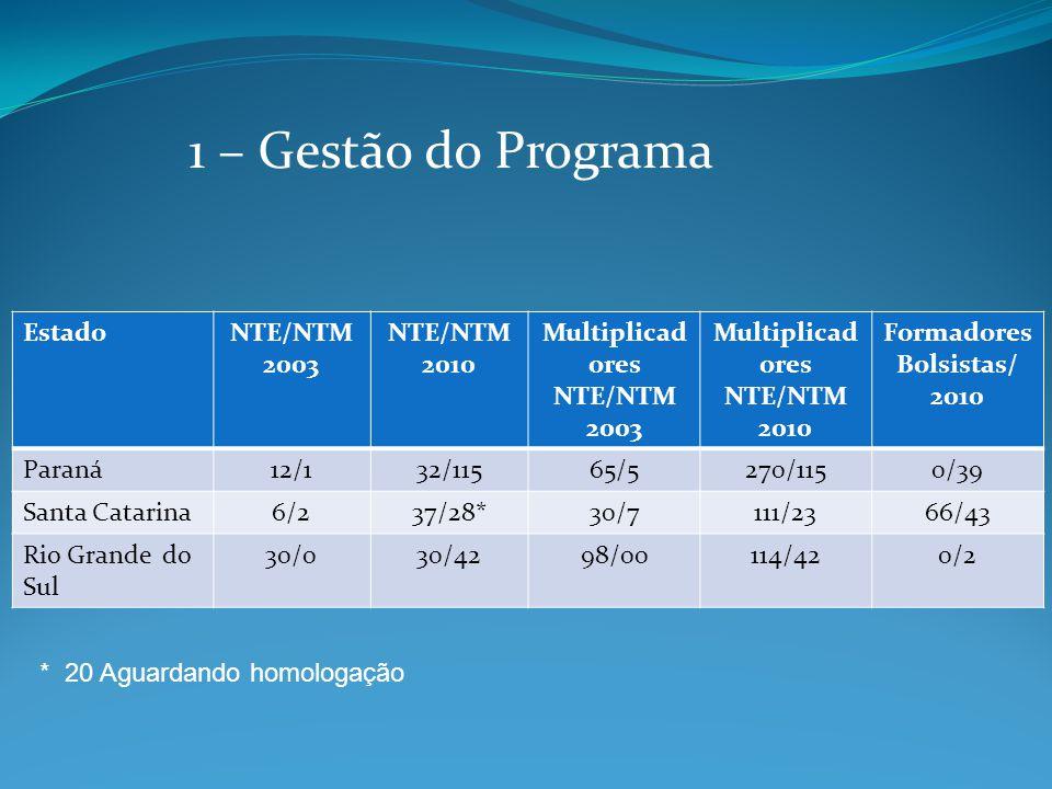 EstadoNTE/NTM 2003 NTE/NTM 2010 Multiplicad ores NTE/NTM 2003 Multiplicad ores NTE/NTM 2010 Formadores Bolsistas/ 2010 Paraná12/132/11565/5270/1150/39 Santa Catarina6/237/28*30/7111/2366/43 Rio Grande do Sul 30/030/4298/00114/420/2 1 – Gestão do Programa * 20 Aguardando homologação