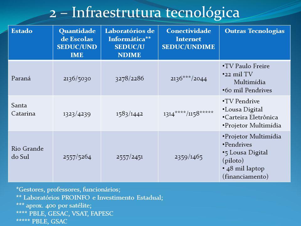 EstadoQuantidade de Escolas SEDUC/UND IME Laboratórios de Informática** SEDUC/U NDIME Conectividade Internet SEDUC/UNDIME Outras Tecnologias Paraná213