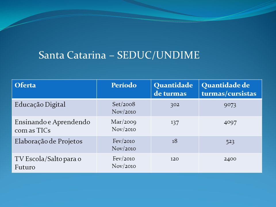 Santa Catarina – SEDUC/UNDIME OfertaPeríodoQuantidade de turmas Quantidade de turmas/cursistas Educação Digital Set/2008 Nov/2010 3029073 Ensinando e