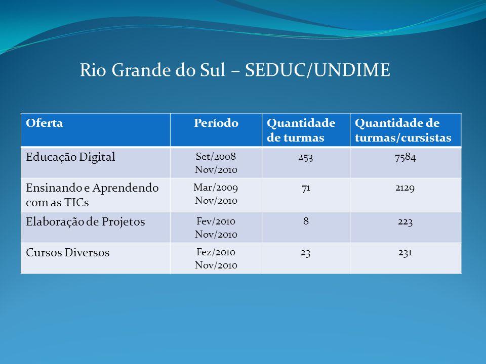Rio Grande do Sul – SEDUC/UNDIME OfertaPeríodoQuantidade de turmas Quantidade de turmas/cursistas Educação Digital Set/2008 Nov/2010 2537584 Ensinando