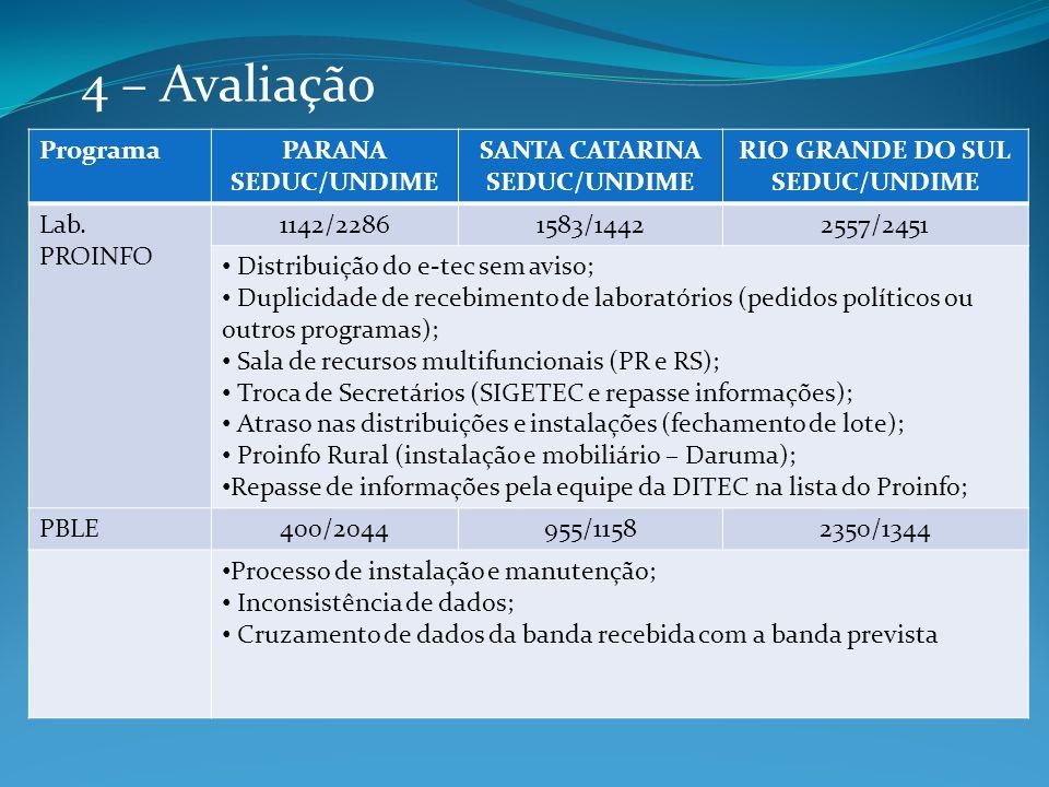4 – Avaliação ProgramaPARANA SEDUC/UNDIME SANTA CATARINA SEDUC/UNDIME RIO GRANDE DO SUL SEDUC/UNDIME Lab. PROINFO 1142/22861583/14422557/2451 Distribu